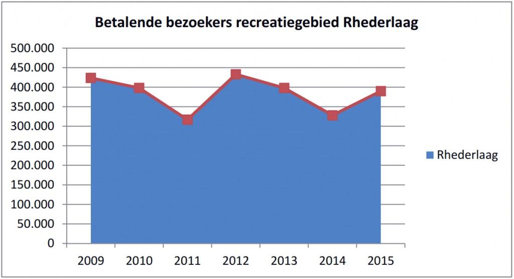 Betalende bezoekers Rhederlaag 2009-2015